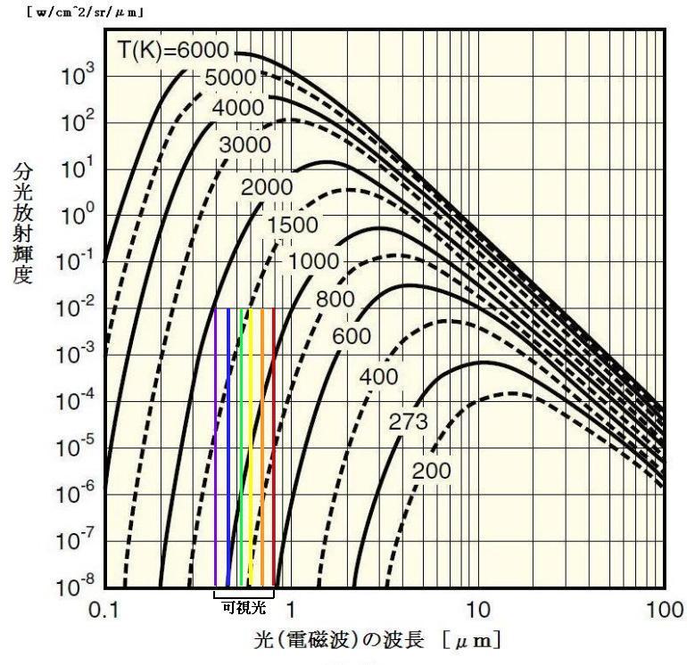 光加熱の物理学